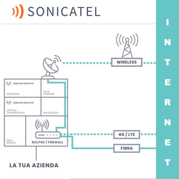 connessioni ad internet in wirless in fibra e via cavo e wireless e con backup 4g per essere sempre connessi con servizio firewall